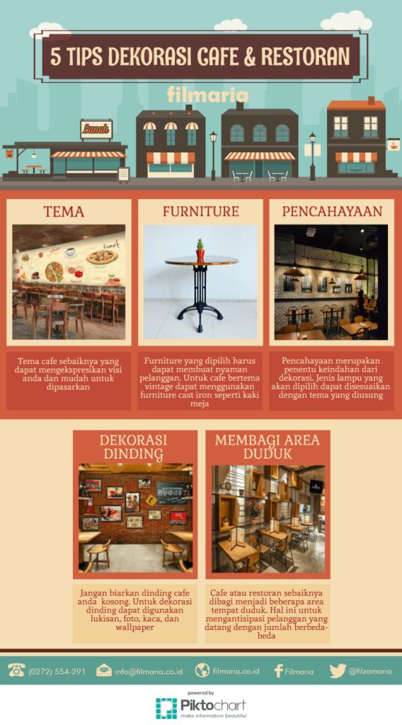 5 point penting dekorasi cafe & Restoran